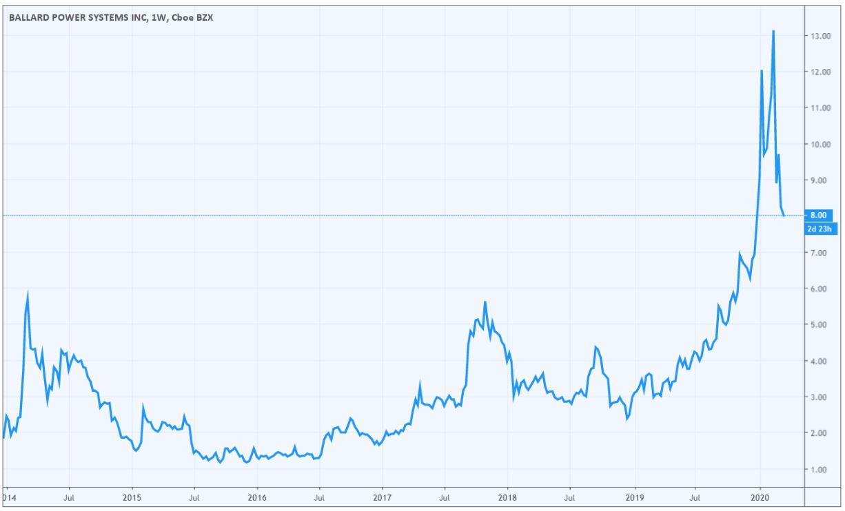 aandelen-in-waterstof