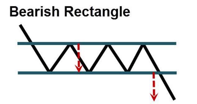 bearish-rectangle
