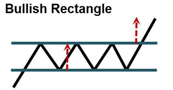 bullish-rectangle