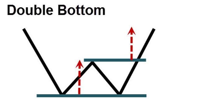 double-bottom