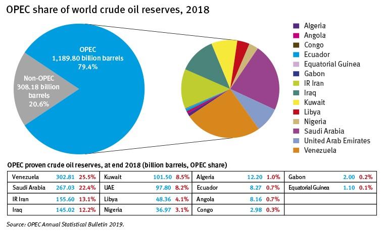 olie-reserves