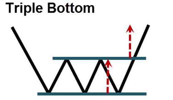triple-bottom