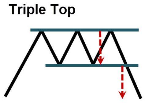 triple-top