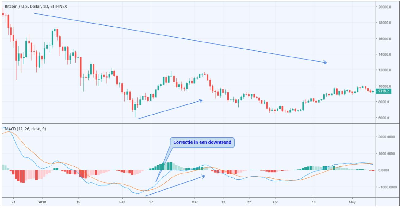 Wat is de macd indicator?