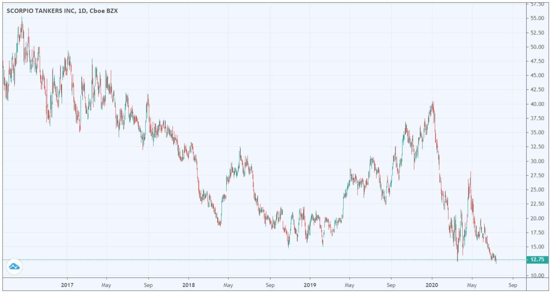 olietanker aandelen