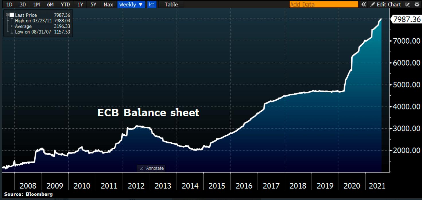 Balans ECB
