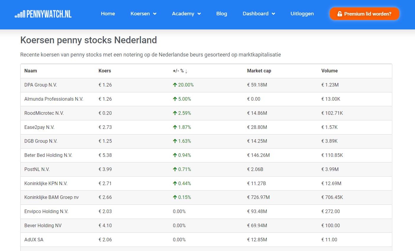 Koersen penny stocks Nederland